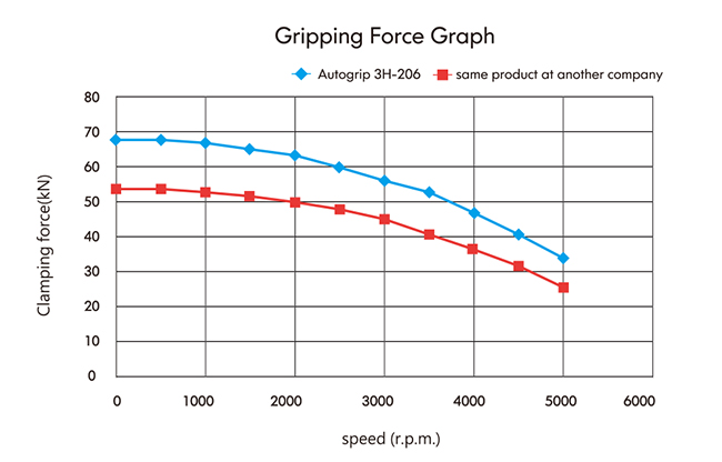 Dynamic Gripping Force Test